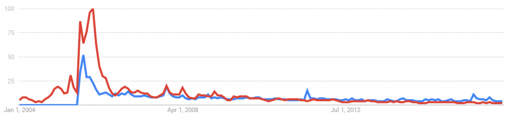 "According to Google Trends, interest in ""Flying Spaghetti Monster"" has been"