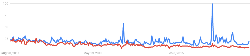 "According to Google Trends, there has been more interest in the Flying Spaghetti Monster than in ""intelligent design"" crypto-creationism over the past five years."